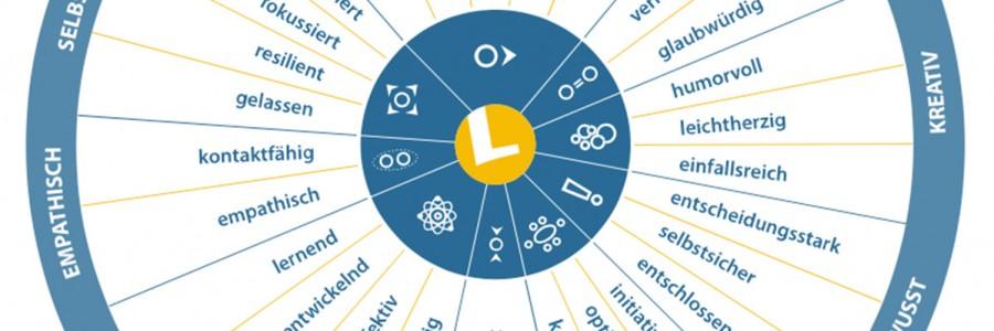 10. März 2020 | Für ICA-Alumni und ICA-Teilnehmer: Ausbildung zum LEAP-Profilmanager